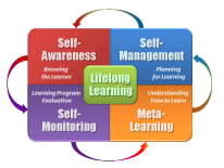 center - Lifelong Learning, surrounding center - Self-Awareness, Self-Management, Meta-Learning, and Self-Monitoring